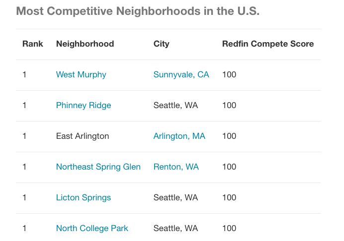Redfin graphic